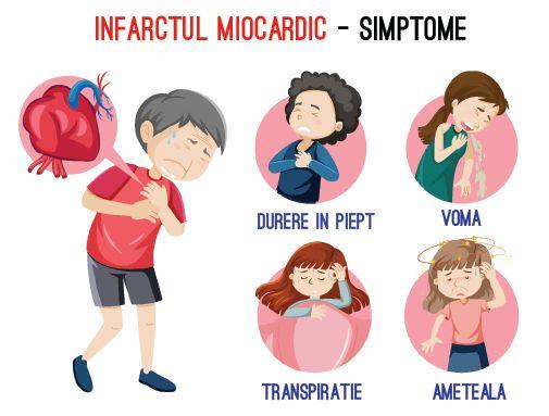 simptome atac de cord